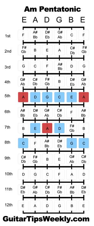 Am Pentatonic Scale